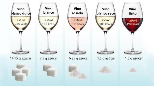 ¿Sabés cuánta azúcar tiene tu vino favorito? - Area del Vino