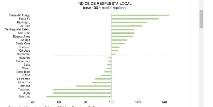 Salta, entre las provincias que no dieron una buena respuesta a la crisis económica